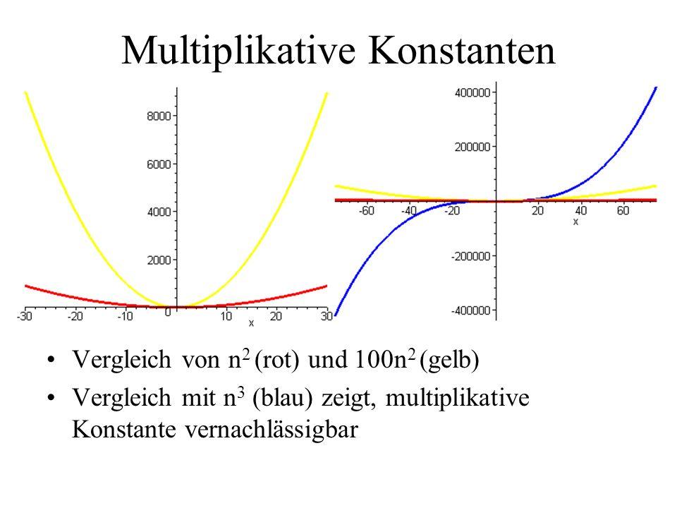 Multiplikative Konstanten Vergleich von n 2 (rot) und 100n 2 (gelb) Vergleich mit n 3 (blau) zeigt, multiplikative Konstante vernachlässigbar