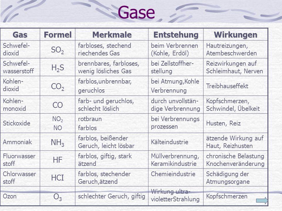 GaseGasFormelMerkmaleEntstehungWirkungen Schwefel- dioxid SO 2 farbloses, stechend riechendes Gas beim Verbrennen (Kohle, Erdöl) Hautreizungen, Atembe