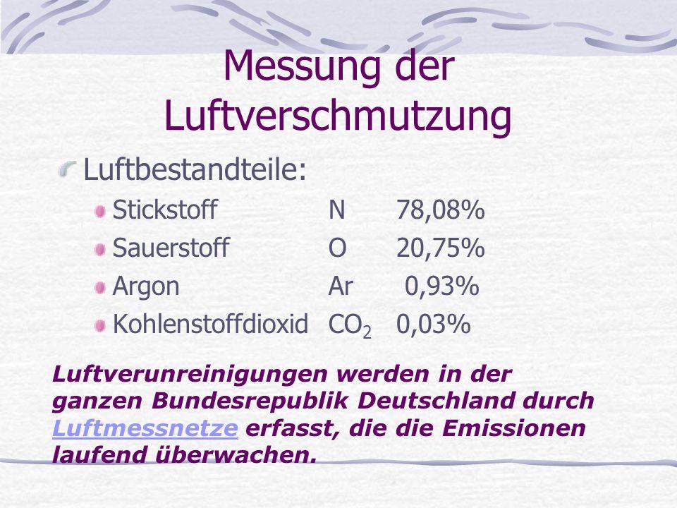 Messung der Luftverschmutzung Luftbestandteile: StickstoffN78,08% SauerstoffO20,75% ArgonAr 0,93% KohlenstoffdioxidCO 2 0,03% Luftverunreinigungen wer