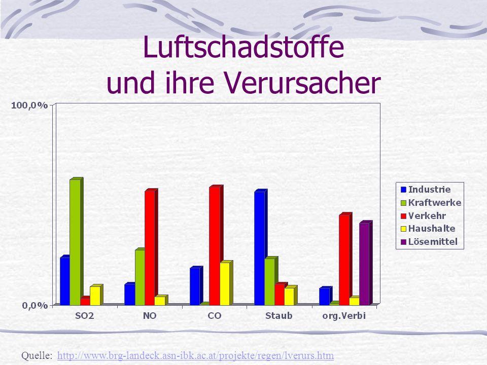 Luftschadstoffe und ihre Verursacher Quelle: http://www.brg-landeck.asn-ibk.ac.at/projekte/regen/lverurs.htm http://www.brg-landeck.asn-ibk.ac.at/proj