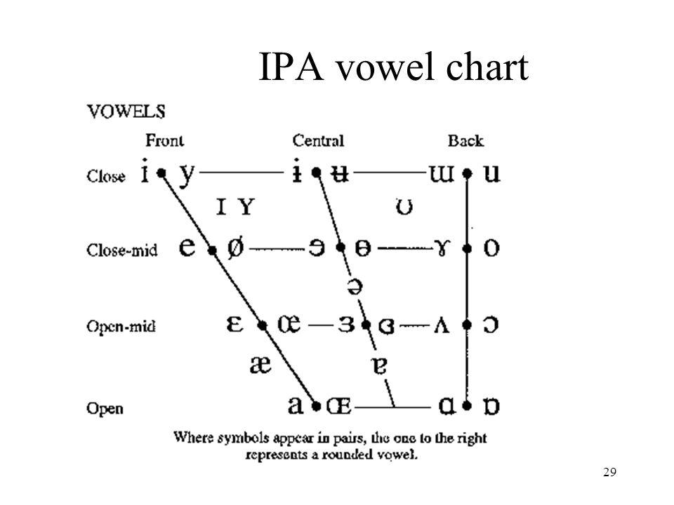 29 IPA vowel chart