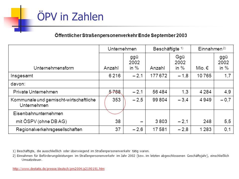 WS 06/07 Energieplanung, Verkehrsplanung, Wasserwirtschaft - ÖPNV ÖPV in Zahlen 1) Beschäftigte, die ausschließlich oder überwiegend im Straßenpersonenverkehr tätig waren.