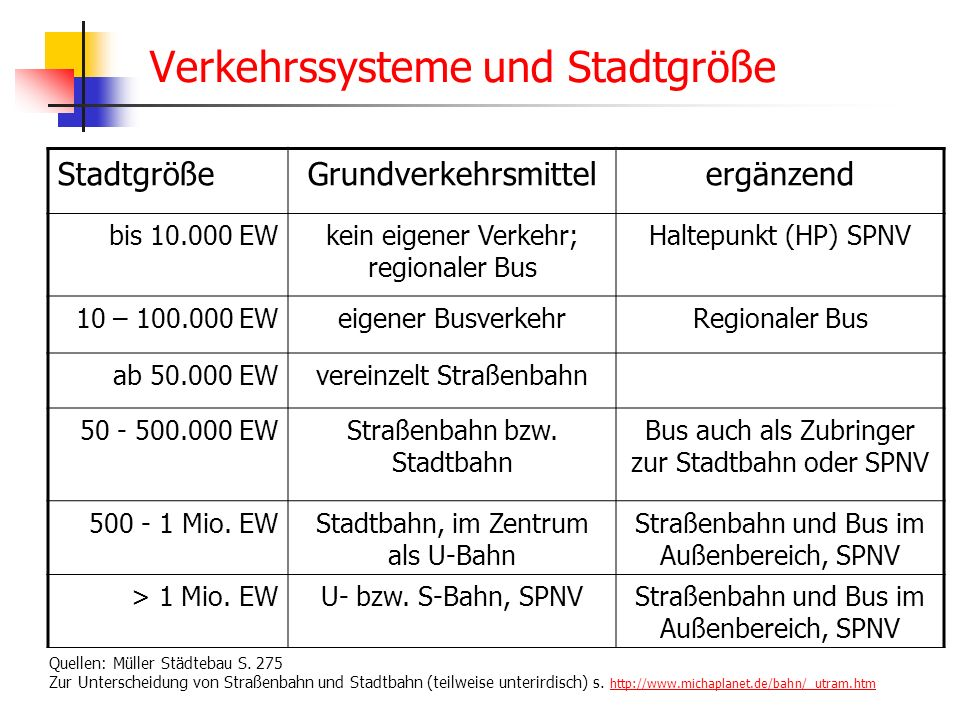 WS 06/07 Energieplanung, Verkehrsplanung, Wasserwirtschaft - ÖPNV Verkehrssysteme und Stadtgröße StadtgrößeGrundverkehrsmittelergänzend bis 10.000 EWkein eigener Verkehr; regionaler Bus Haltepunkt (HP) SPNV 10 – 100.000 EWeigener BusverkehrRegionaler Bus ab 50.000 EWvereinzelt Straßenbahn 50 - 500.000 EWStraßenbahn bzw.