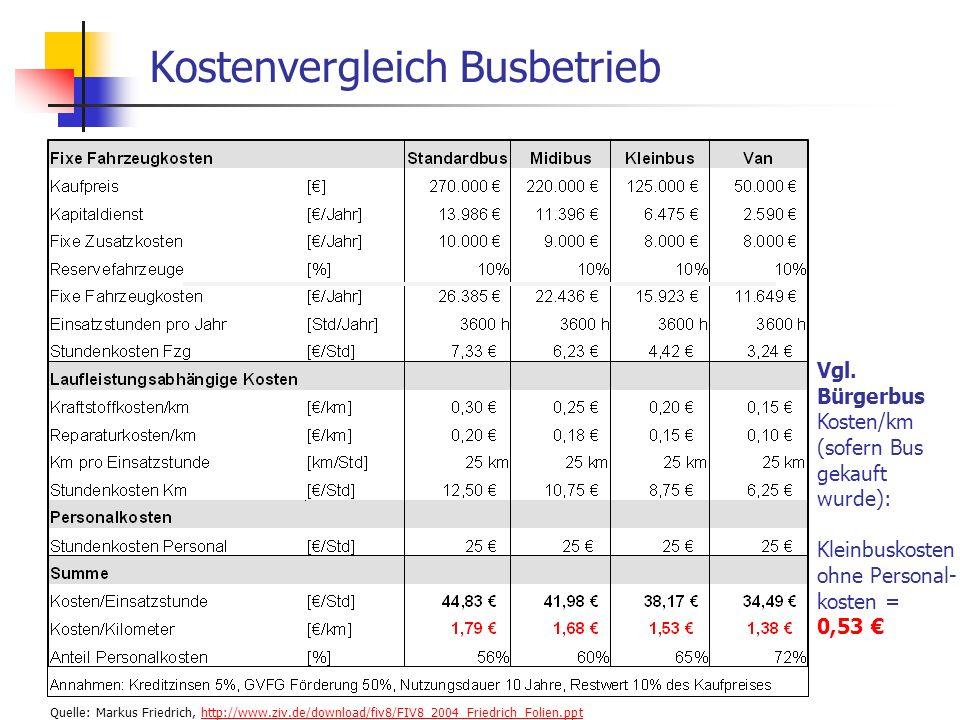 WS 06/07 Energieplanung, Verkehrsplanung, Wasserwirtschaft - ÖPNV Quelle: Markus Friedrich, http://www.ziv.de/download/fiv8/FIV8_2004_Friedrich_Folien.ppthttp://www.ziv.de/download/fiv8/FIV8_2004_Friedrich_Folien.ppt Kostenvergleich Busbetrieb Vgl.