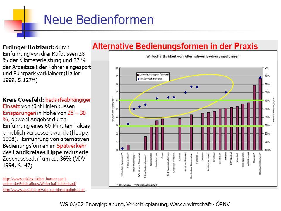 WS 06/07 Energieplanung, Verkehrsplanung, Wasserwirtschaft - ÖPNV Neue Bedienformen Erdinger Holzland: durch Einführung von drei Rufbussen 28 % der Kilometerleistung und 22 % der Arbeitszeit der Fahrer eingespart und Fuhrpark verkleinert (Haller 1999, S.127ff) Kreis Coesfeld: bedarfsabhängiger Einsatz von fünf Linienbussen Einsparungen in Höhe von 25 – 30 %, obwohl Angebot durch Einführung eines 60-Minuten-Taktes erheblich verbessert wurde (Hoppe 1998).