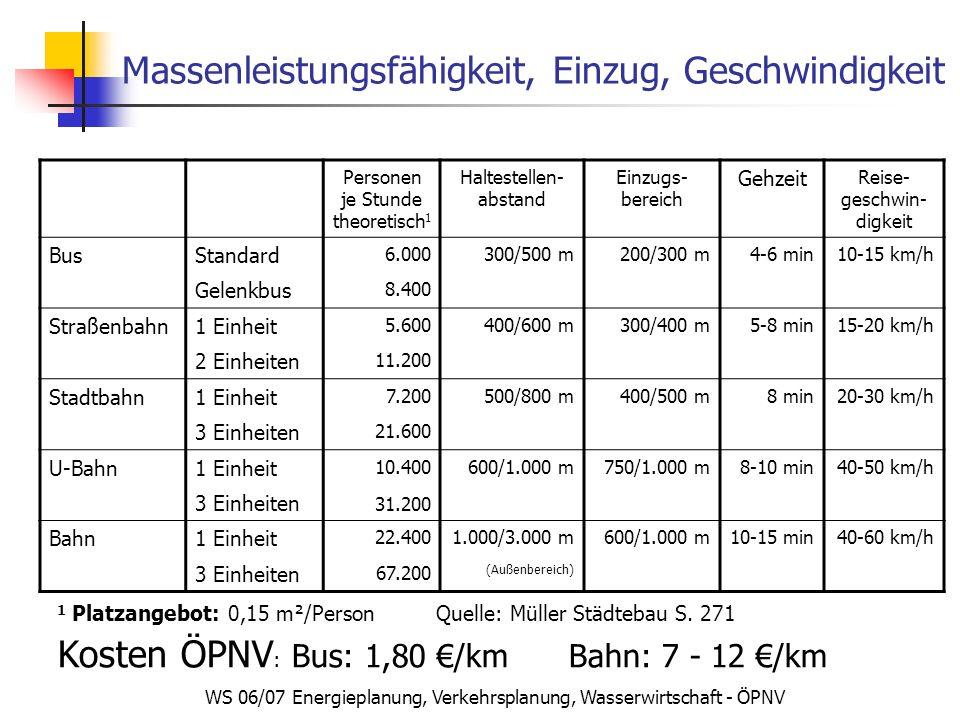 WS 06/07 Energieplanung, Verkehrsplanung, Wasserwirtschaft - ÖPNV Massenleistungsfähigkeit, Einzug, Geschwindigkeit Personen je Stunde theoretisch 1 Haltestellen- abstand Einzugs- bereich Gehzeit Reise- geschwin- digkeit BusStandard 6.000300/500 m200/300 m4-6 min10-15 km/h Gelenkbus 8.400 Straßenbahn1 Einheit 5.600400/600 m300/400 m5-8 min15-20 km/h 2 Einheiten 11.200 Stadtbahn1 Einheit 7.200500/800 m400/500 m8 min20-30 km/h 3 Einheiten 21.600 U-Bahn1 Einheit 10.400600/1.000 m750/1.000 m8-10 min40-50 km/h 3 Einheiten 31.200 Bahn1 Einheit 22.4001.000/3.000 m600/1.000 m10-15 min40-60 km/h 3 Einheiten 67.200 (Außenbereich) 1 Platzangebot: 0,15 m²/Person Quelle: Müller Städtebau S.