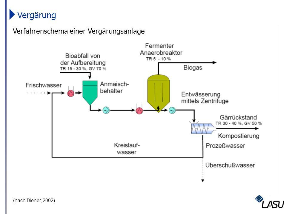 (nach Biener, 2002) Vergärung Verfahrenschema einer Vergärungsanlage