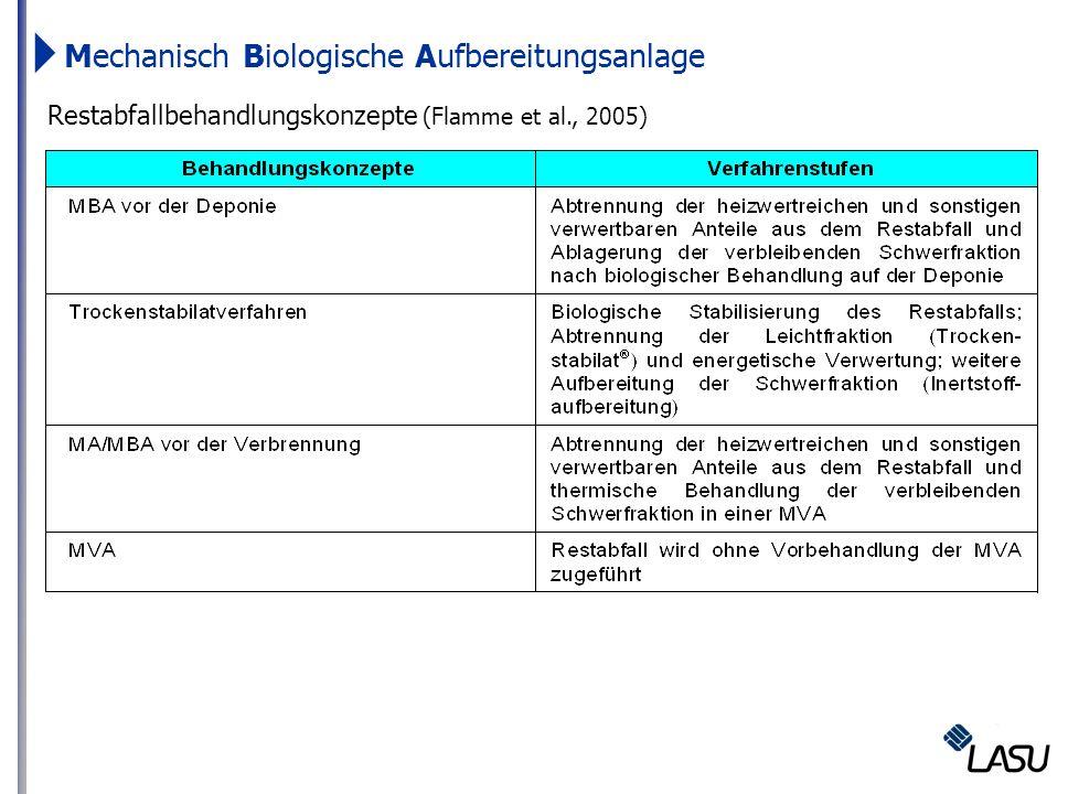 Mechanisch Biologische Aufbereitungsanlage Restabfallbehandlungskonzepte (Flamme et al., 2005)