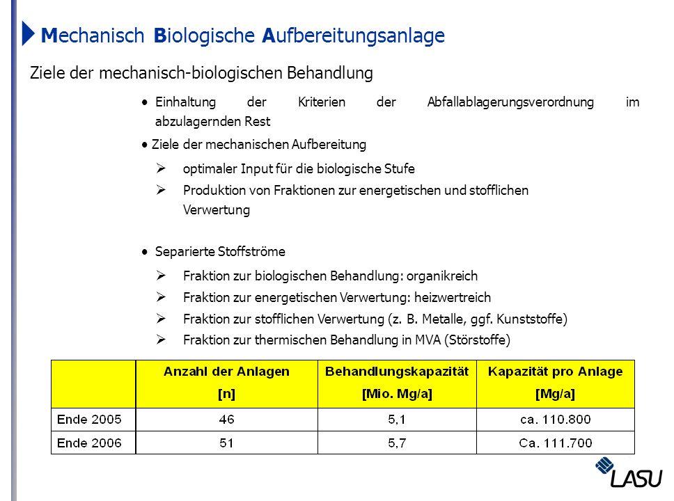 Ziele der mechanisch-biologischen Behandlung Einhaltung der Kriterien der Abfallablagerungsverordnung im abzulagernden Rest Ziele der mechanischen Auf