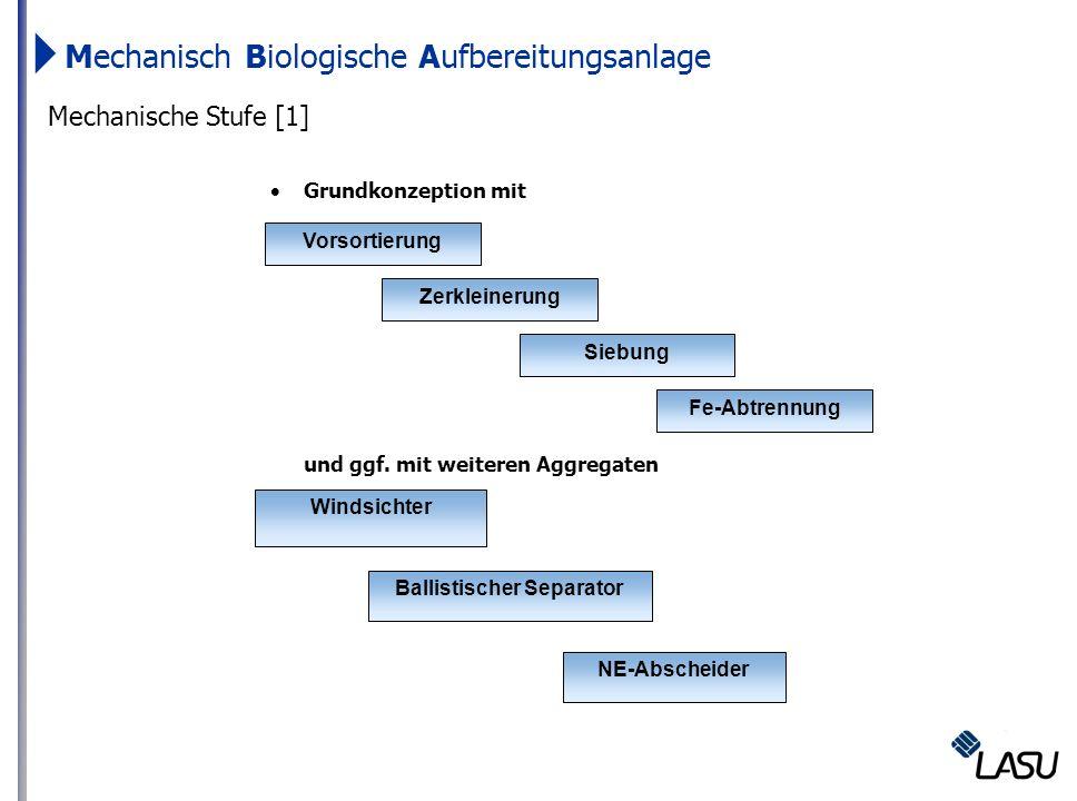 Mechanische Stufe [1] Grundkonzeption mit und ggf. mit weiteren Aggregaten Vorsortierung Zerkleinerung Fe-Abtrennung Siebung NE-Abscheider Ballistisch