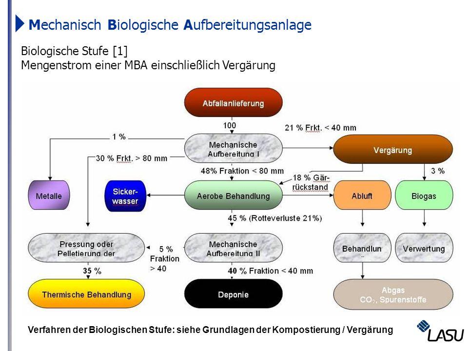 Verfahren der Biologischen Stufe: siehe Grundlagen der Kompostierung / Vergärung Mechanisch Biologische Aufbereitungsanlage Biologische Stufe [1] Meng
