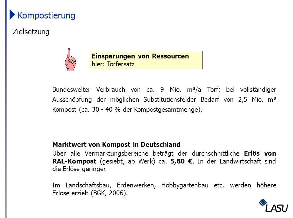 Zielsetzung Bundesweiter Verbrauch von ca. 9 Mio. m³/a Torf; bei vollständiger Ausschöpfung der möglichen Substitutionsfelder Bedarf von 2,5 Mio. m³ K