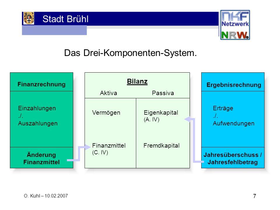 Stadt Brühl O. Kuhl – 10.02.2007 7 Das Drei-Komponenten-System. Finanzrechnung Bilanz Aktiva Passiva Einzahlungen./. Auszahlungen Änderung Finanzmitte