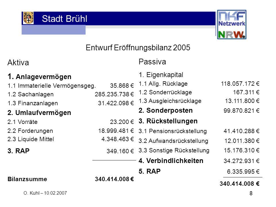Stadt Brühl O. Kuhl – 10.02.2007 8 Entwurf Eröffnungsbilanz 2005 Aktiva 1. Anlagevermögen 1.1 Immaterielle Vermögensgeg.35.868 1.2 Sachanlagen285.235.