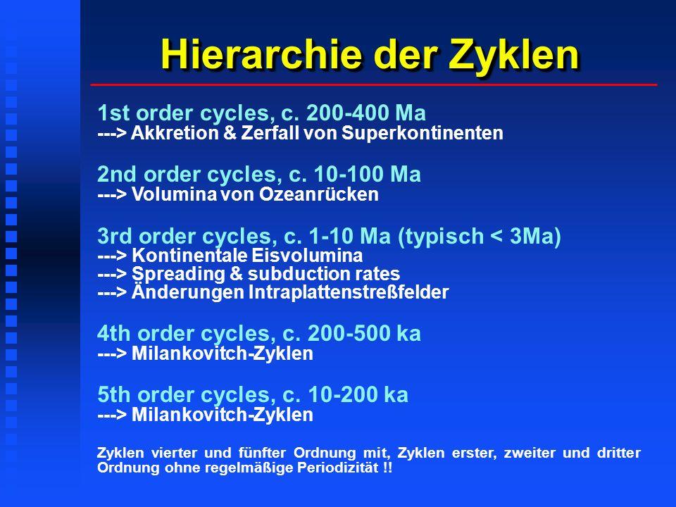 Hierarchie der Zyklen 1st order cycles, c. 200-400 Ma ---> Akkretion & Zerfall von Superkontinenten 2nd order cycles, c. 10-100 Ma ---> Volumina von O