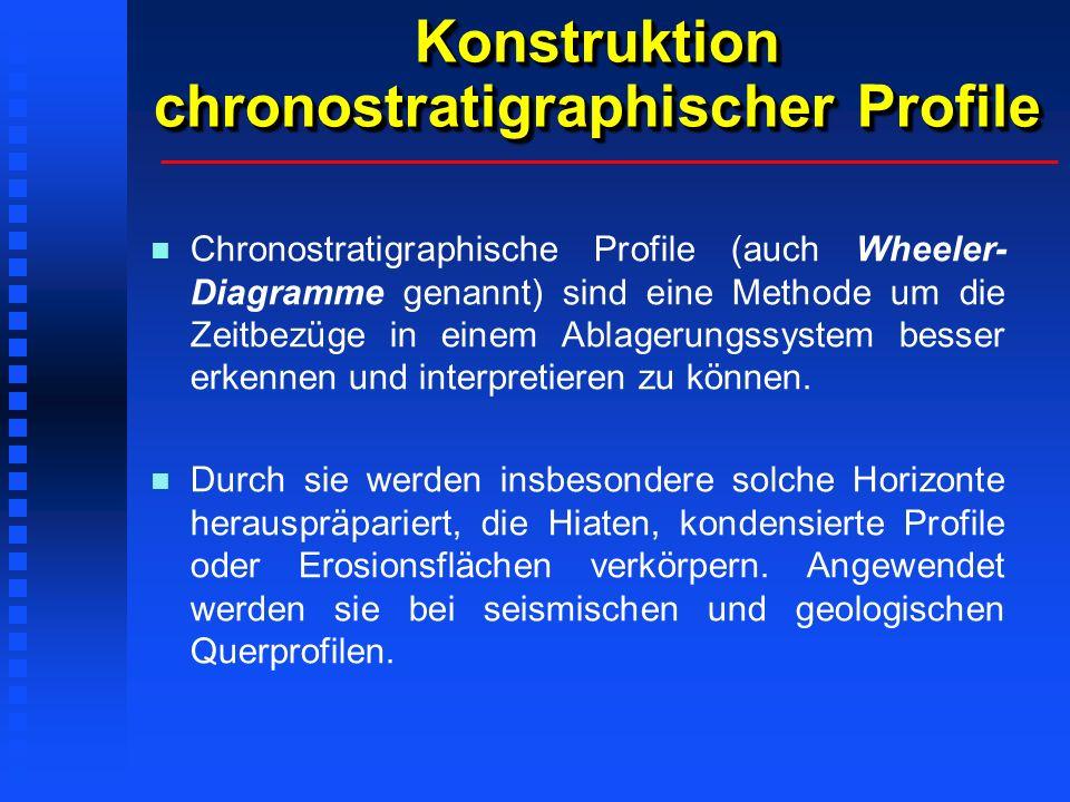 Konstruktion chronostratigraphischer Profile Chronostratigraphische Profile (auch Wheeler- Diagramme genannt) sind eine Methode um die Zeitbezüge in e
