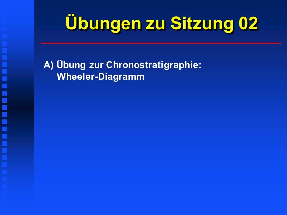 Übungen zu Sitzung 02 A) Übung zur Chronostratigraphie: Wheeler-Diagramm