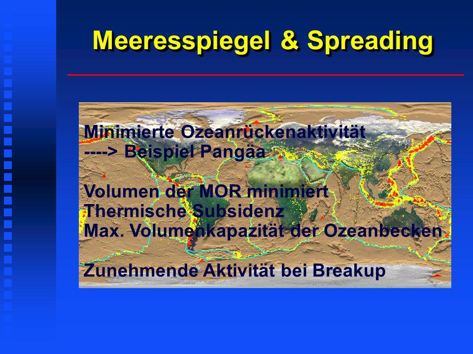 Meeresspiegel & Spreading Minimierte Ozeanrückenaktivität ----> Beispiel Pangäa Volumen der MOR minimiert Thermische Subsidenz Max. Volumenkapazität d