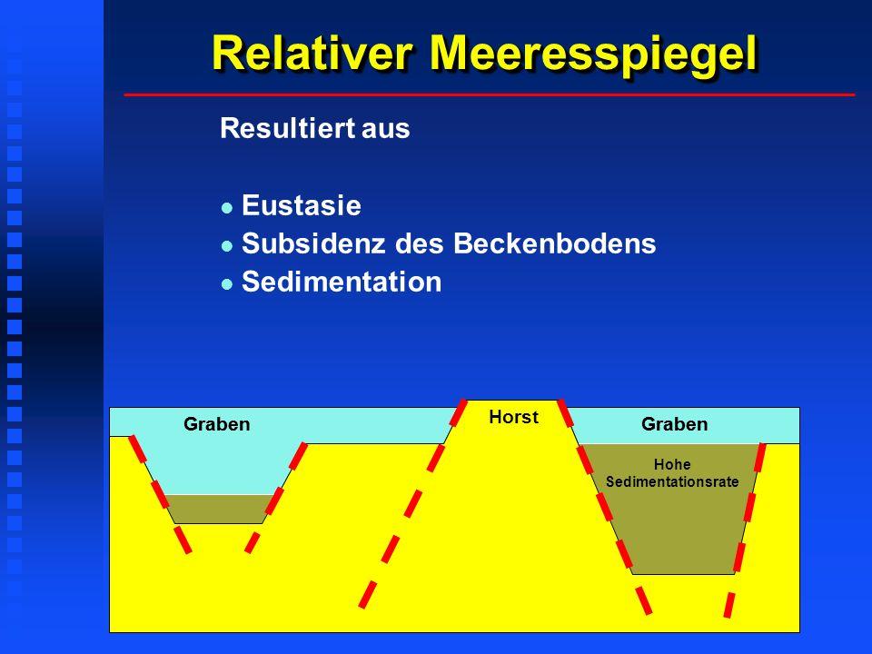 Wie wird uplift gemessen? Apatit-Spaltspurenmethode Radioactive Uranium 238 atom in apatite lattice