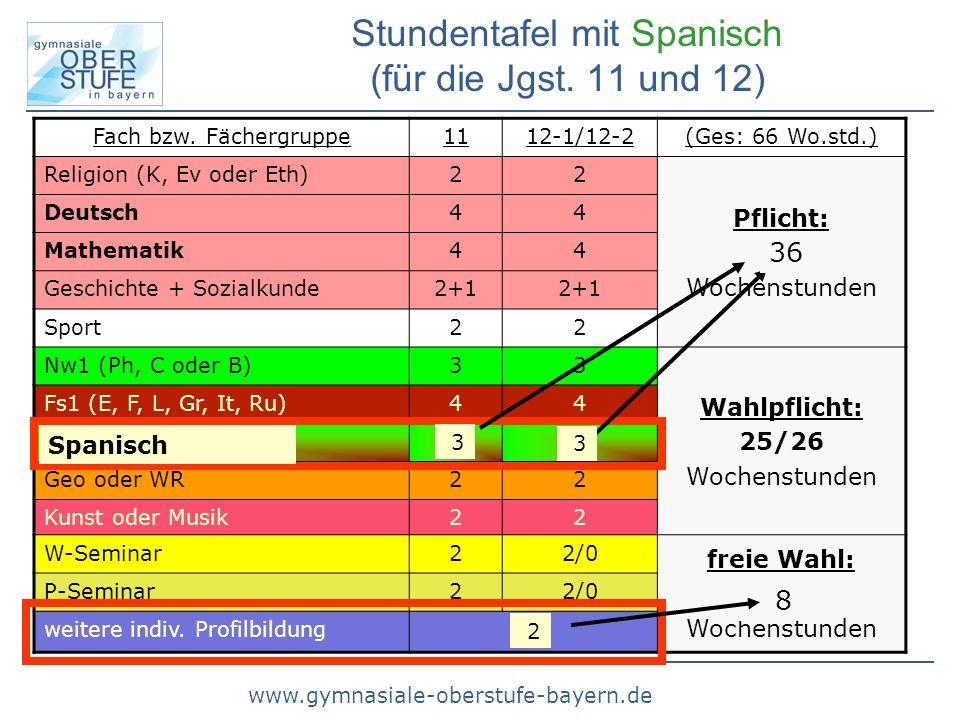 www.gymnasiale-oberstufe-bayern.de Fach bzw. Fächergruppe1112-1/12-2(Ges: 66 Wo.std.) Religion (K, Ev oder Eth)22 Pflicht: 30 Wochenstunden Deutsch44