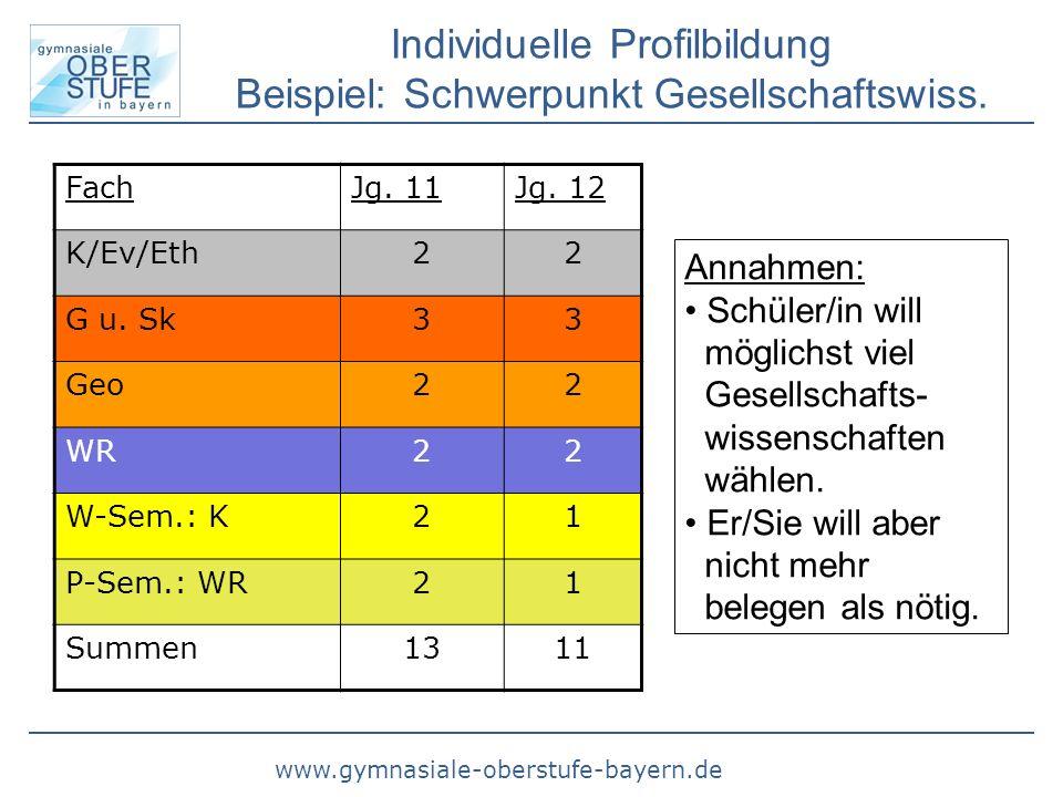 www.gymnasiale-oberstufe-bayern.de Individuelle Profilbildung Beispiel: Schwerpunkt Gesellschaftswiss. Annahmen: Schüler/in will möglichst viel Gesell