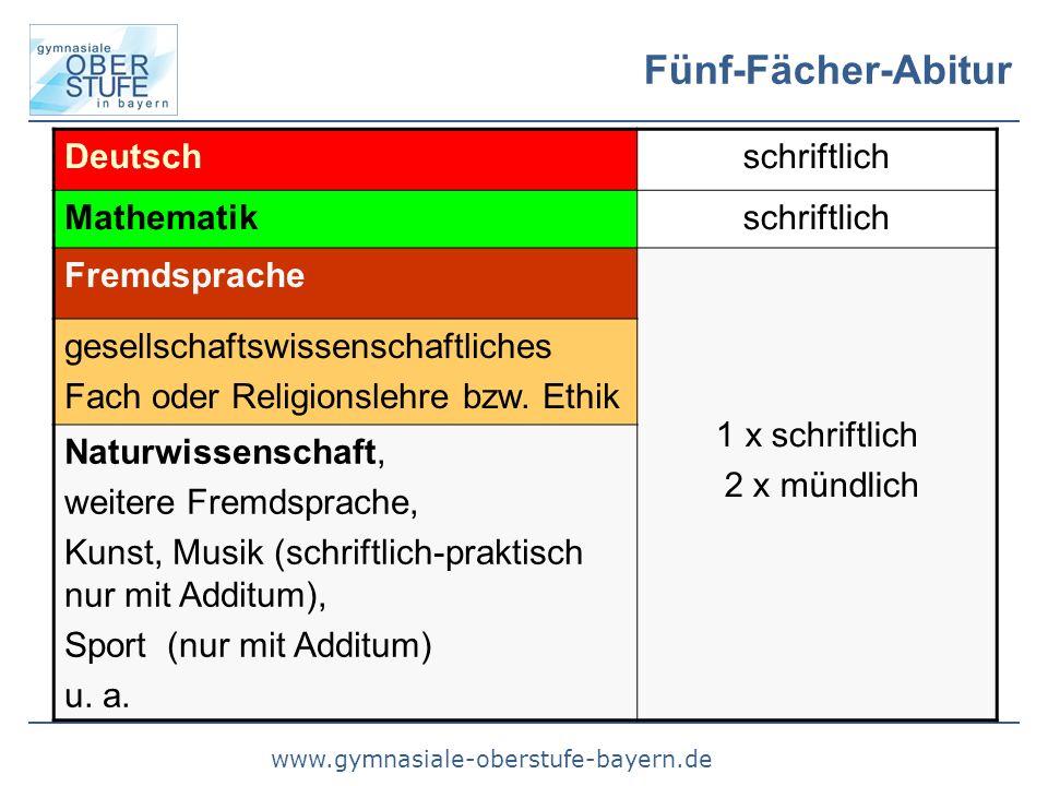 www.gymnasiale-oberstufe-bayern.de Fünf-Fächer-Abitur Deutschschriftlich Mathematikschriftlich Fremdsprache 1 x schriftlich 2 x mündlich gesellschafts