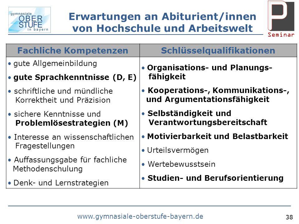 www.gymnasiale-oberstufe-bayern.de 38 Erwartungen an Abiturient/innen von Hochschule und Arbeitswelt Fachliche KompetenzenSchlüsselqualifikationen gut