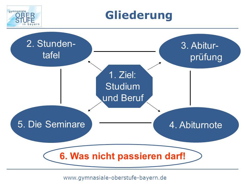 www.gymnasiale-oberstufe-bayern.de Gliederung 2. Stunden- tafel 3. Abitur- prüfung 4. Abiturnote 5. Die Seminare 1. Ziel: Studium und Beruf 6. Was nic