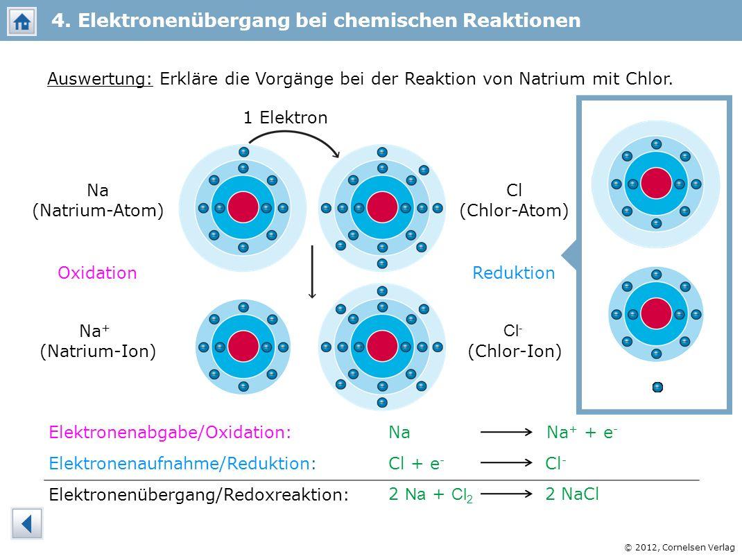 © 2012, Cornelsen Verlag Auswertung: Erkläre die Vorgänge bei der Reaktion von Natrium mit Chlor. 1 Elektron Na (Natrium-Atom) Cl (Chlor-Atom) Na + (N