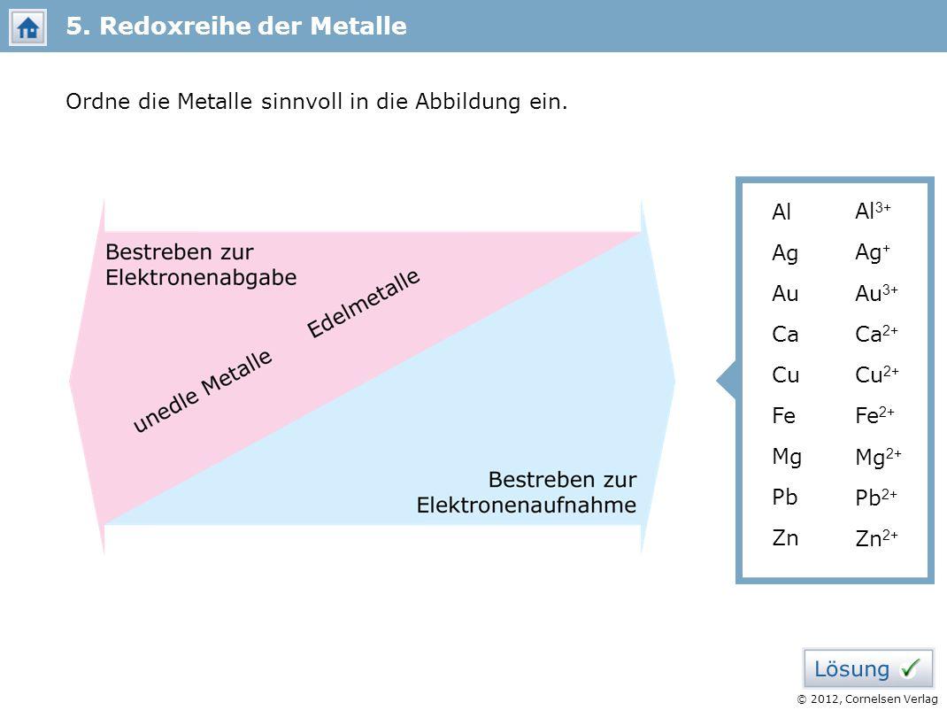 © 2012, Cornelsen Verlag Ordne die Metalle sinnvoll in die Abbildung ein. 5. Redoxreihe der Metalle Al Zn Au Ca Cu Fe Mg Pb Ag Al 3+ Zn 2+ Au 3+ Ca 2+