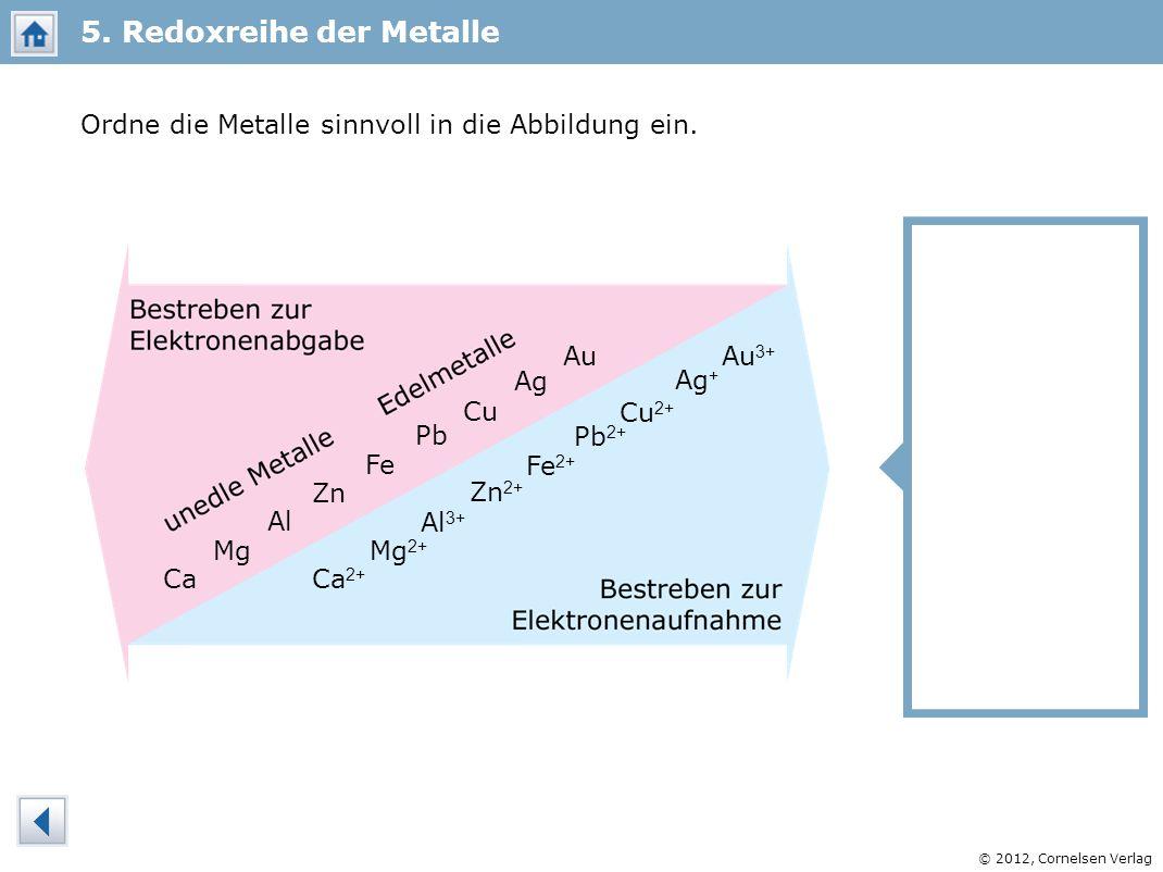 © 2012, Cornelsen Verlag 5. Redoxreihe der Metalle Ordne die Metalle sinnvoll in die Abbildung ein. Al Zn Au Ca Cu Fe Mg Pb Ag Al 3+ Zn 2+ Au 3+ Ca 2+