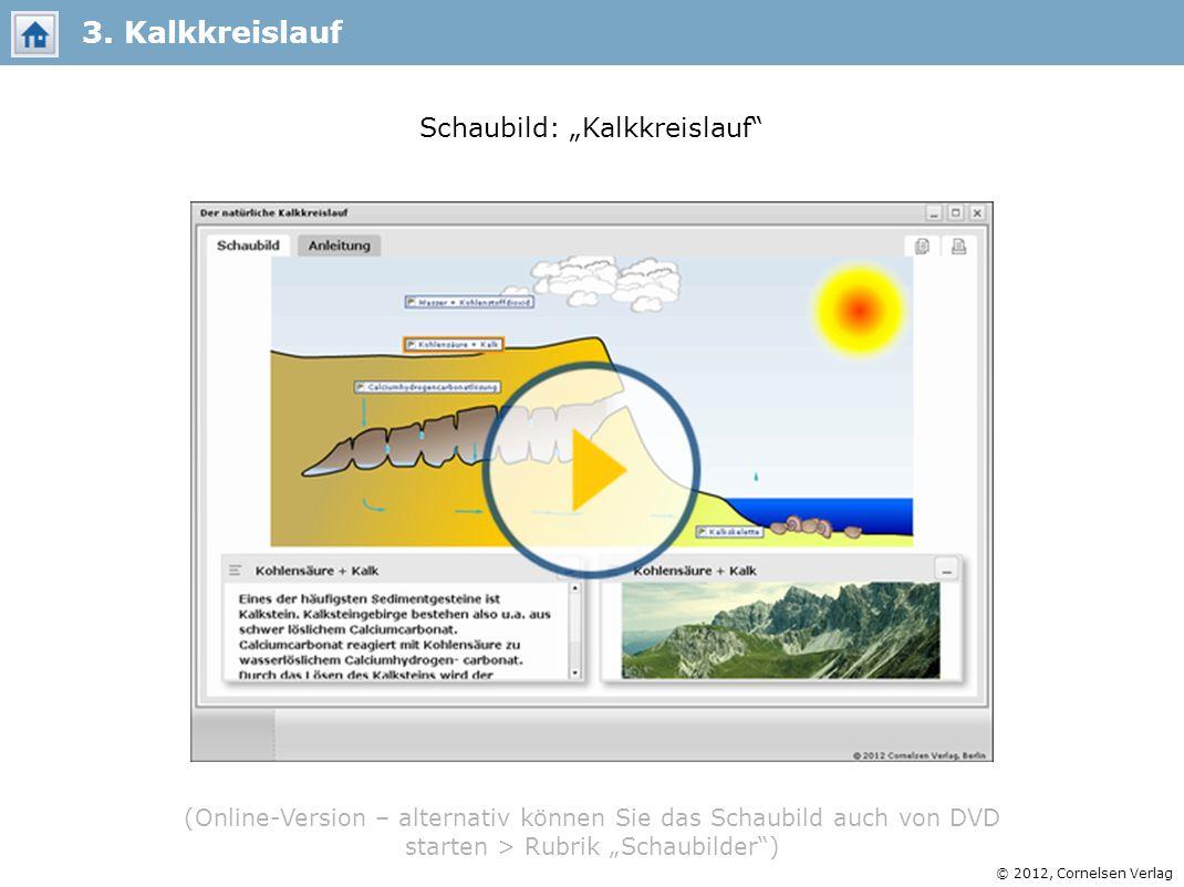 © 2012, Cornelsen Verlag Schaubild: Kalkkreislauf 3. Kalkkreislauf (Online-Version – alternativ können Sie das Schaubild auch von DVD starten > Rubrik