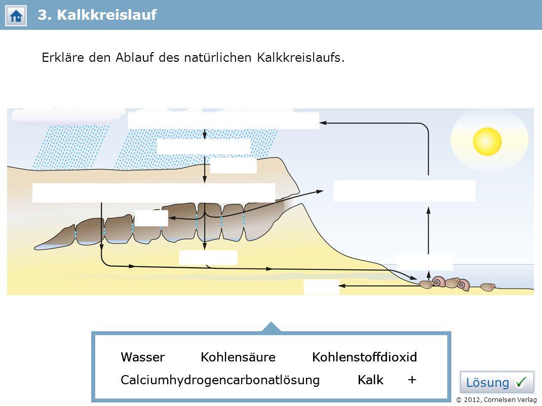 © 2012, Cornelsen Verlag Erkläre den Ablauf des natürlichen Kalkkreislaufs. 3. Kalkkreislauf Wasser Kohlensäure Kohlenstoffdioxid Calciumhydrogencarbo