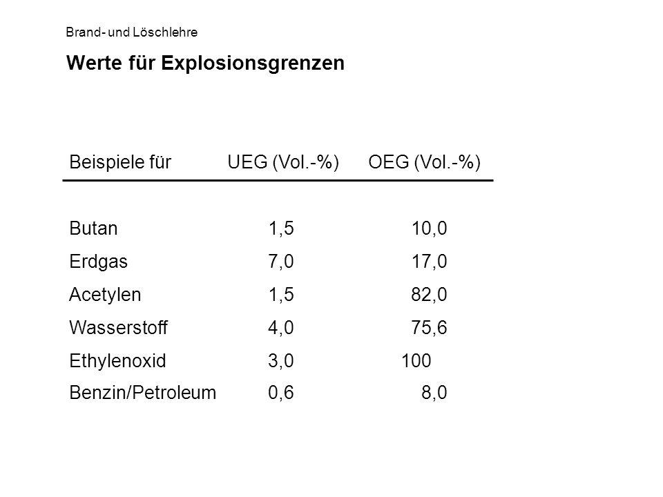 Brand- und Löschlehre Werte für Explosionsgrenzen Beispiele für UEG (Vol.-%) OEG (Vol.-%) Erdgas7,0 17,0 Acetylen1,5 82,0 Wasserstoff4,0 75,6 Ethyleno