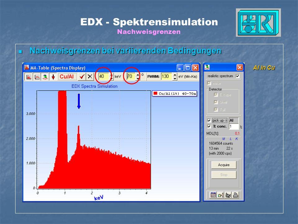 EDX - Spektrensimulation Nachweisgrenzen Nachweisgrenzen bei variierenden Bedingungen Nachweisgrenzen bei variierenden Bedingungen Al in Cu M L K