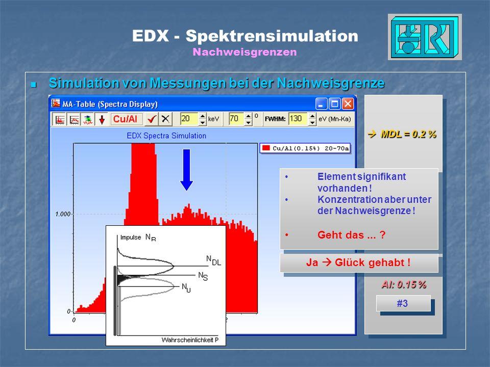 Al: 1 % EDX - Spektrensimulation Nachweisgrenzen Simulation von Messungen bei der Nachweisgrenze Simulation von Messungen bei der Nachweisgrenze MDL =