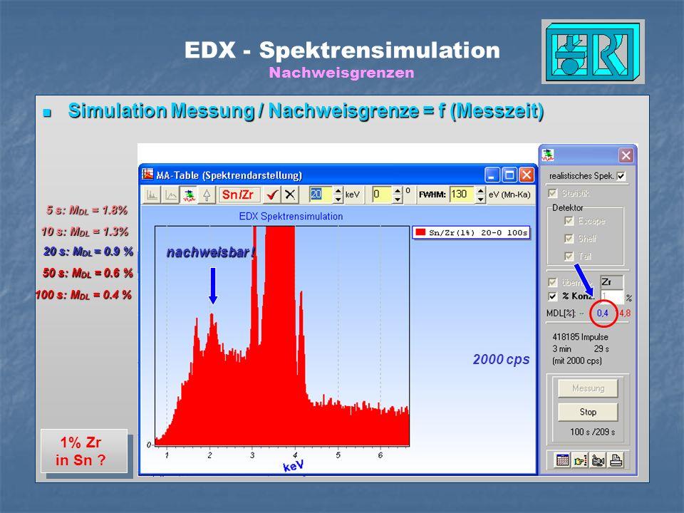 EDX - Spektrensimulation Nachweisgrenzen Simulation Messung / Nachweisgrenze = f (Messzeit) Simulation Messung / Nachweisgrenze = f (Messzeit) 5 s: M