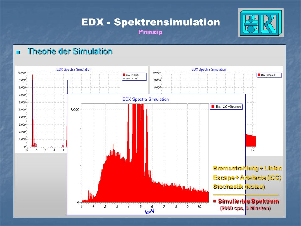 Theorie der Simulation Theorie der Simulation + alle Linien- und Schalenenergien relative Emissionsraten innerhalb einer Schale Anregung der Unterscha
