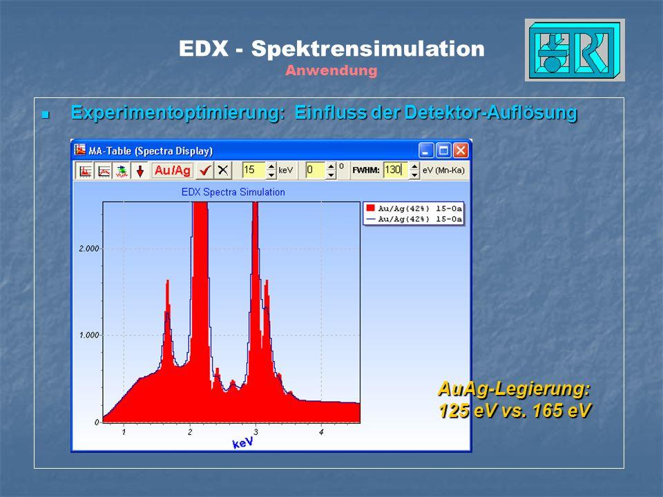 Experimentoptimierung: Einfluss der Detektor-Auflösung Experimentoptimierung: Einfluss der Detektor-Auflösung AuAg-Legierung: 125 eV vs. 165 eV EDX -