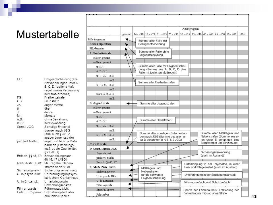 13 Mustertabelle FE: Folgeentscheidung (alle Entscheidungen unter A, B, C, D, isolierte Maß- regeln sowie Verwarnung mit Strafvorbehalt) FSFreiheitsst