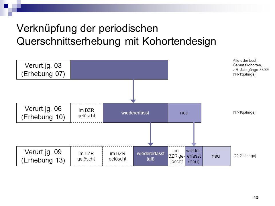 15 Verknüpfung der periodischen Querschnittserhebung mit Kohortendesign Verurt.jg. 03 (Erhebung 07) Alle oder best. Geburtskohorten, z.B. Jahrgänge 88