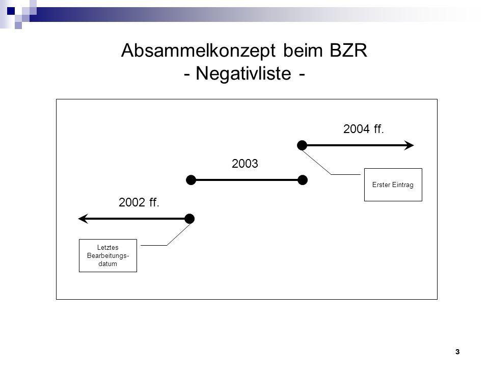 3 Absammelkonzept beim BZR - Negativliste - 2003 2002 ff. 2004 ff. Letztes Bearbeitungs- datum Erster Eintrag