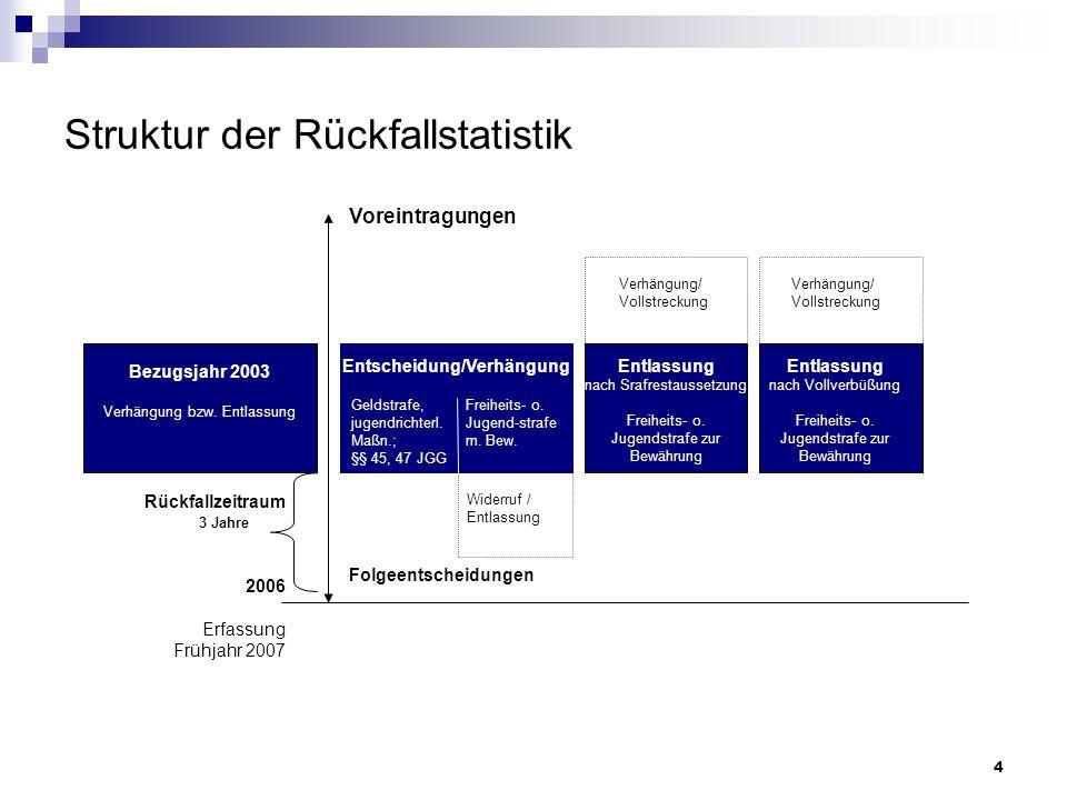 4 Struktur der Rückfallstatistik Rückfallzeitraum 2006 Erfassung Frühjahr 2007 3 Jahre Bezugsjahr 2003 Verhängung bzw. Entlassung Entscheidung/Verhäng