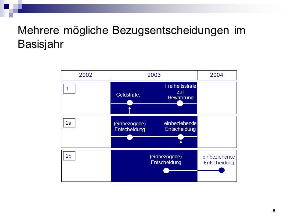 5 Mehrere mögliche Bezugsentscheidungen im Basisjahr 2002 20032004 Geldstrafe. Freiheitsstrafe zur Bewährung einbeziehende Entscheidung (einbezogene)