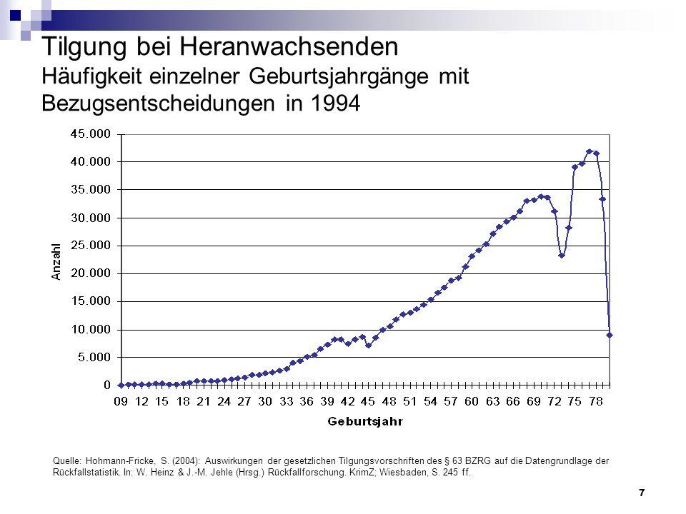 7 Tilgung bei Heranwachsenden Häufigkeit einzelner Geburtsjahrgänge mit Bezugsentscheidungen in 1994 Quelle: Hohmann-Fricke, S. (2004): Auswirkungen d