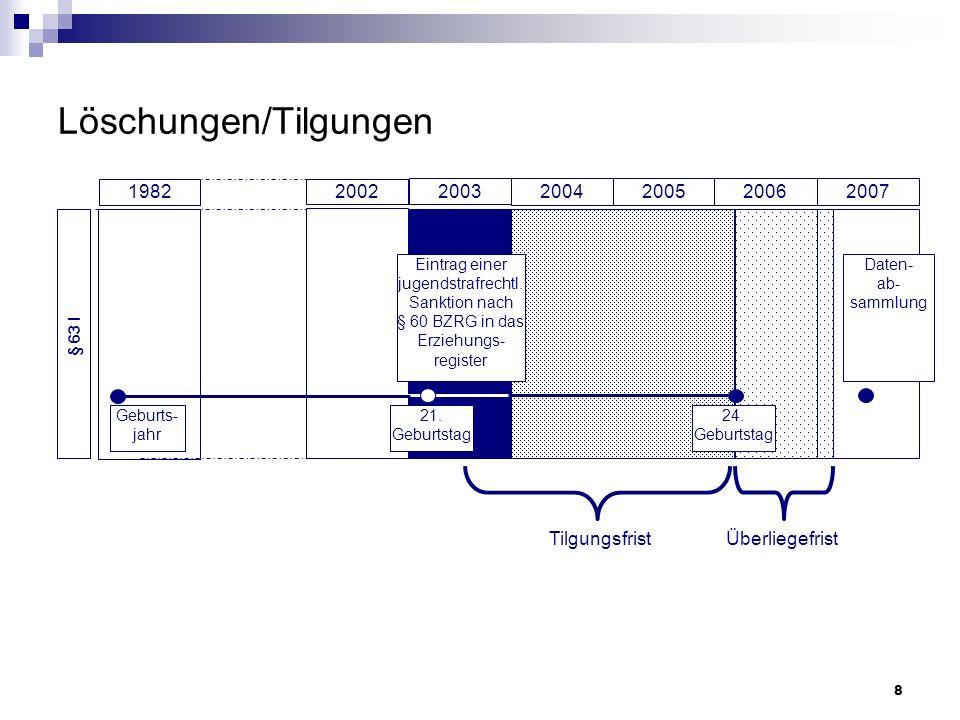 9 Rückfallgeschwindigkeit bei deutschen und ausländischen Rückfälligen (kumulierte Raten) Quelle: Sutterer, P.
