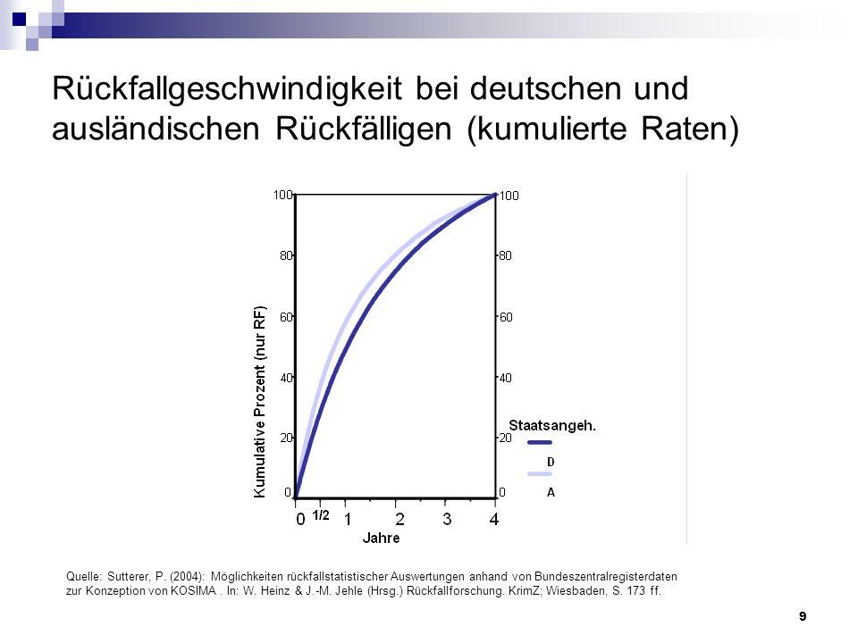 9 Rückfallgeschwindigkeit bei deutschen und ausländischen Rückfälligen (kumulierte Raten) Quelle: Sutterer, P. (2004): Möglichkeiten rückfallstatistis