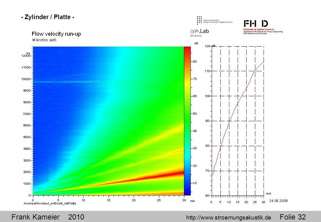 Frank Kameier 2010 http://www.stroemungsakustik.de Folie 32 - Zylinder / Platte -