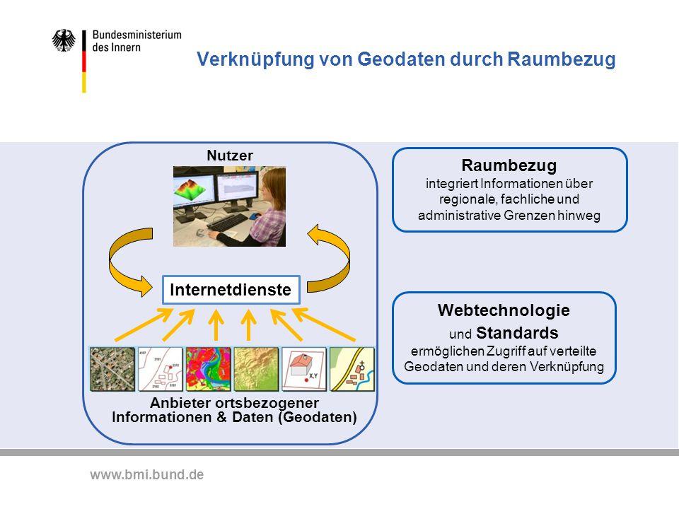 www.bmi.bund.de Verknüpfung von Geodaten durch Raumbezug Nutzer Anbieter ortsbezogener Informationen & Daten (Geodaten) Internetdienste Raumbezug inte