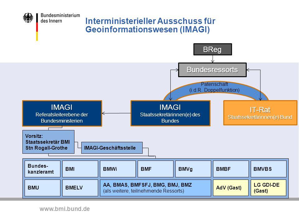 www.bmi.bund.de Interministerieller Ausschuss für Geoinformationswesen (IMAGI) IMAGI Staatssekretärinnen(e) des Bundes IT-Rat Staatssekretärinnen(e) B